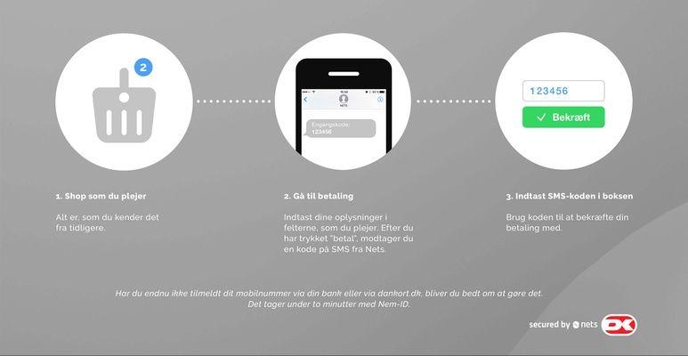 Visuel forklaring af 3D Secure online betaling