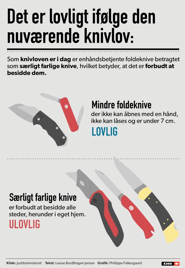 Grafisk oversigt - Knivloven som den ser ud i dag
